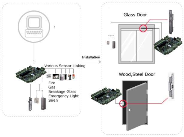 access control product