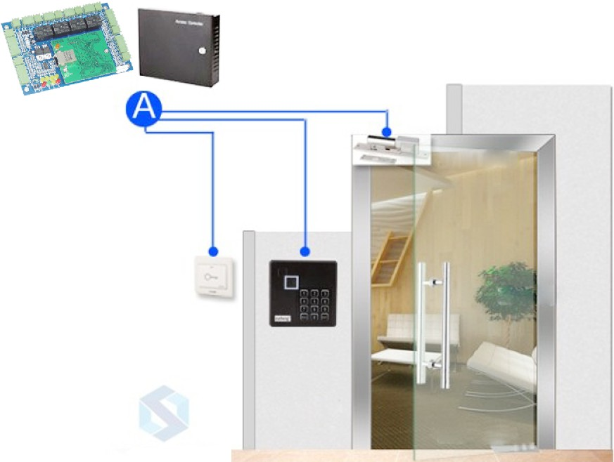 Smart door access & security alarm control board with good antistatic, anti lightning, anti leakage design